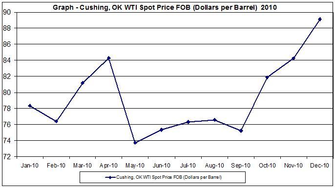 crude oil charts 2010