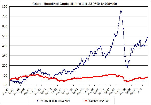crude oil price chart & S&p500 1998-2010