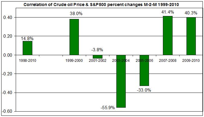 crude oil price correlation with S&p500 1999-2010