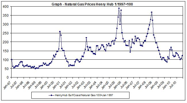 natural gas price chart 1997-2010