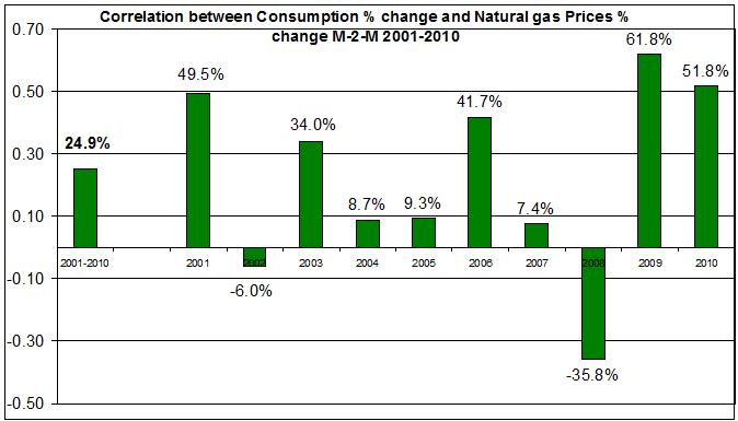 natural gas spot price Correlation with Consumption 2001-2010