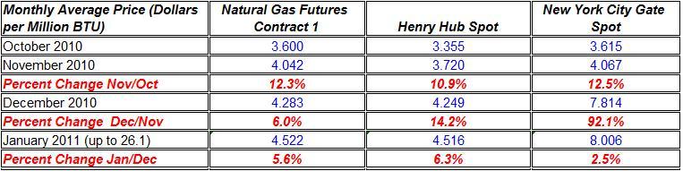 natural gas spot price and future November 2010- January 2011