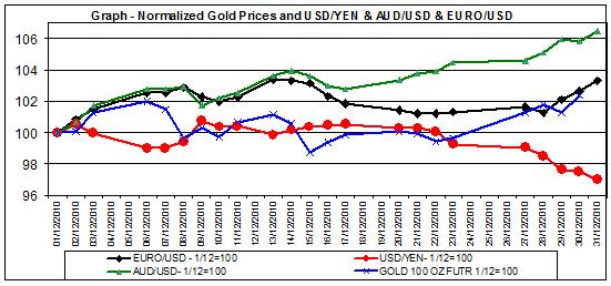 price of gold chart and major Currencies December 2010