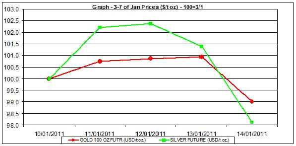 price of gold chart and silver prices chart 10-14 January