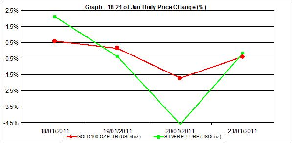 price of gold chart and silver prices chart 18-21 January percent change