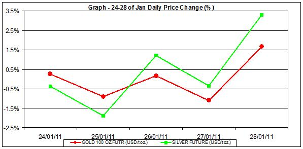 price of gold chart and silver prices chart 24-28 January percent change