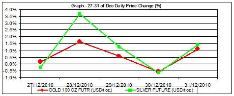 price of gold chart and silver prices chart 27-31.12 percent change