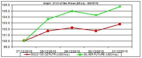 price of gold chart and silver prices chart 27-31.12