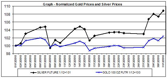 price of gold chart and silver prices chart December 2010