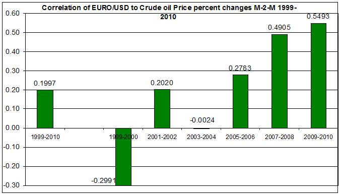 relation between crude oil price us dollar-euro 1999-2010