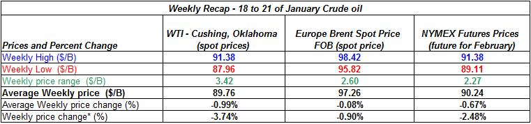 table crude oil price - 18-21 January