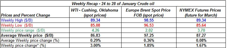 table crude oil price - 24-28 January