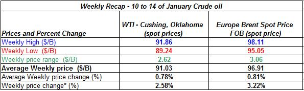 table current crude oil price - 10 to 14 January