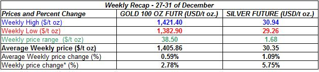table gold spot price and silver prices - 27-31.12