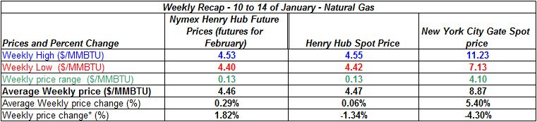 table natural gas spot price - 10 to 14 of January