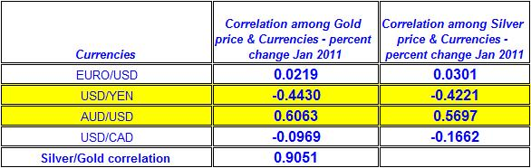 Correlation among spot Gold price, Silver prices & Currencies  January 2011
