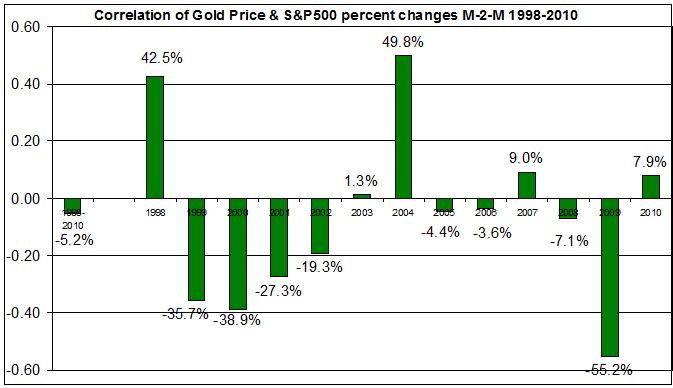 Correlation spot gold price 1998- 2010 with S&P 500