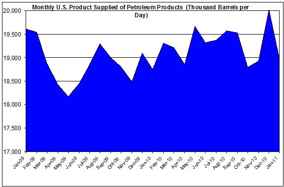 Crude oil Monthly U.S. Product Supplied of Petroleum Products 2009-2011