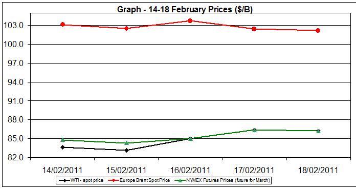 Crude oil charts - 14-18 February