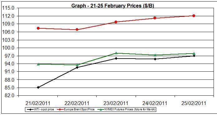 Crude oil charts - 21-25 February