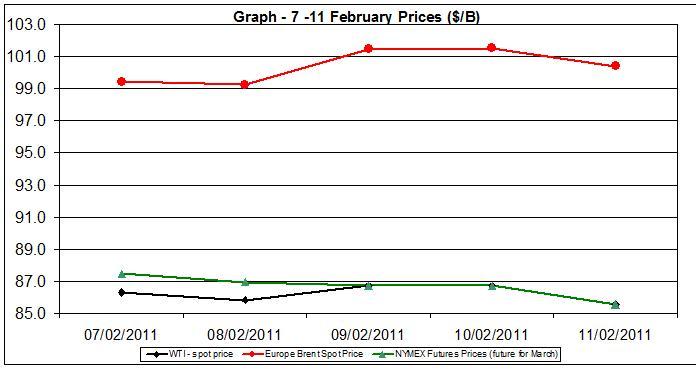 Crude oil charts - 7-11 February