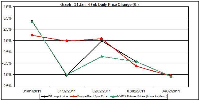 Crude oil charts - percent change 31 January to 4 February