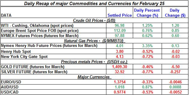 Crude oil price, Natural gas spot price,  current Gold prices Silver prices February 25