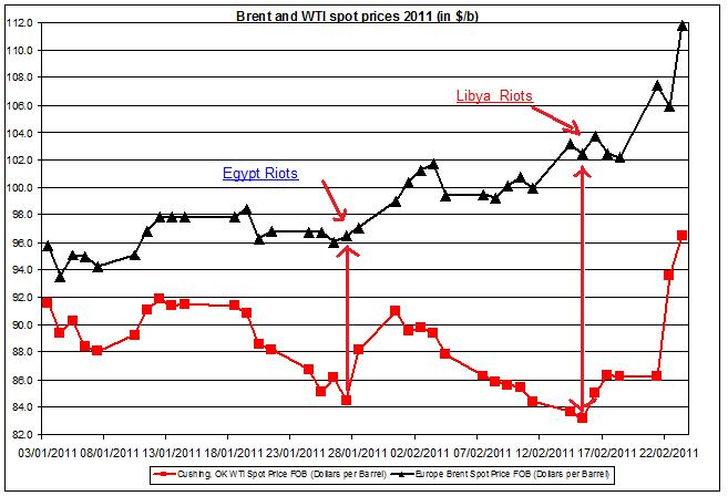 Crude oil price WTI and Brent oil 2011 SPREAD feb 23
