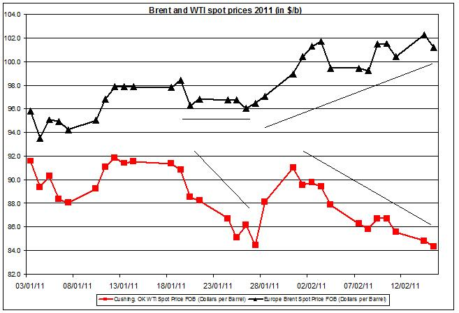 Crude oil price WTI and Brent oil 2011
