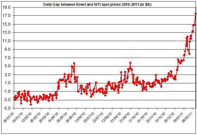 Crude oil price WTI and Brent oil spread 2010-2011