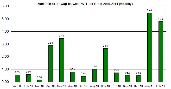 Crude oil price WTI and Brent oil spread variance 2010-2011