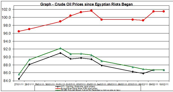 Crude oil price and the Egypt effect January February