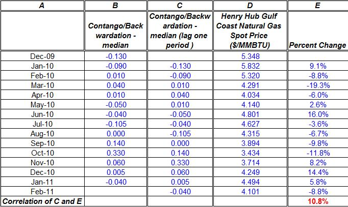 Natural gas spot price 2010-2011 Contango Backwardation CORREALTION