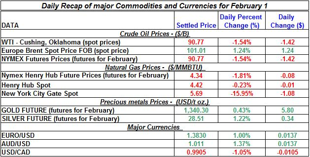 Natural gas spot price, Crude oil price, current Gold prices Silver prices February 1