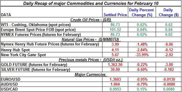 Natural gas spot price, Crude oil price, current Gold prices Silver prices February 10