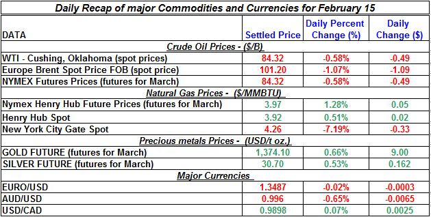 Natural gas spot price, Crude oil price, current Gold prices Silver prices February 15