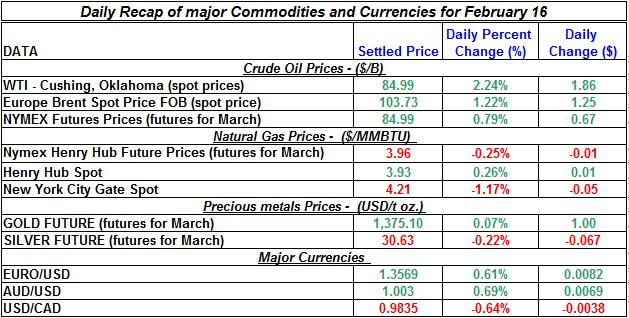 Natural gas spot price, Crude oil price, current Gold prices Silver prices February 16