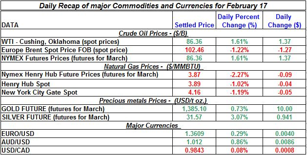Natural gas spot price, Crude oil price, current Gold prices Silver prices February 17