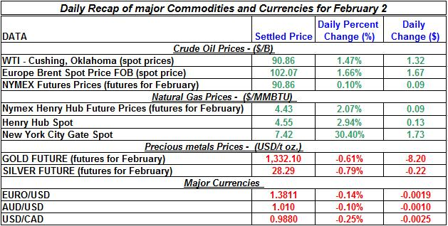 Natural gas spot price, Crude oil price, current Gold prices Silver prices February 2