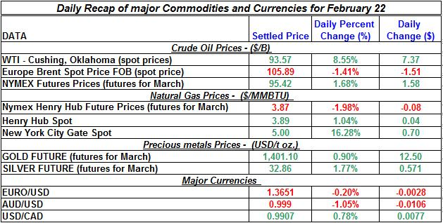 Natural gas spot price, Crude oil price, current Gold prices Silver prices February 22