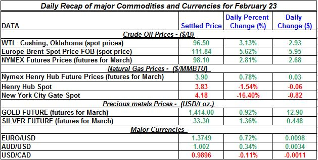 Natural gas spot price, Crude oil price, current Gold prices Silver prices February 23