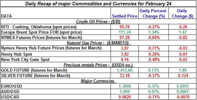 Natural gas spot price, Crude oil price, current Gold prices Silver prices February 24