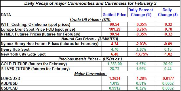 Natural gas spot price, Crude oil price, current Gold prices Silver prices February 3