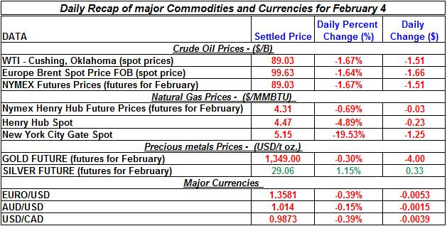 Natural gas spot price, Crude oil price, current Gold prices Silver prices February 4