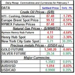 Natural gas spot price, Crude oil price, current Gold prices Silver prices February 7 theme