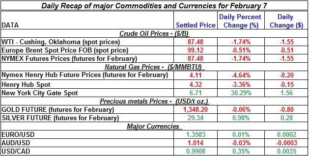 Natural gas spot price, Crude oil price, current Gold prices Silver prices February 7