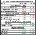 Natural gas spot price, Crude oil price, current Gold prices Silver prices February 8 theme