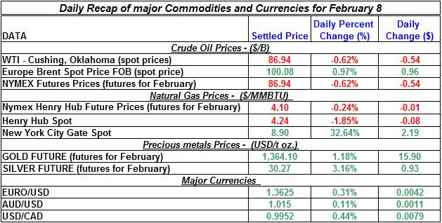 Natural gas spot price, Crude oil price, current Gold prices Silver prices February 8