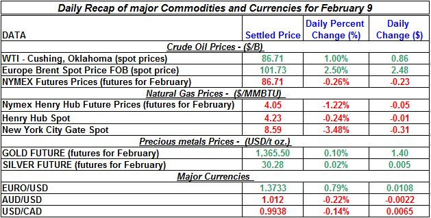 Natural gas spot price, Crude oil price, current Gold prices Silver prices February 9