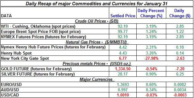 Natural gas spot price, Crude oil price, current Gold prices Silver prices January 31